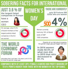 Sobering Facts for International Women's Day - International Women's Day 2016 was held on March 8th - Go to https://lindascoffin.wordpress.com/2016/05/27/gender-stereotypes-still-hold-back-women-in-business/ to read about gender equality in the boardroom.