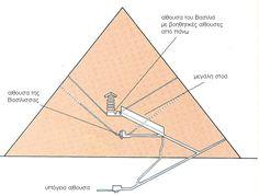 Αποτέλεσμα εικόνας για χεοπας πυραμιδα
