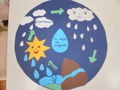 Body Preschool, Preschool Lesson Plans, Preschool Science, Science Experiments Kids, Science Fair, Science For Kids, Science Projects, Weather Kindergarten, Kindergarten Art Projects