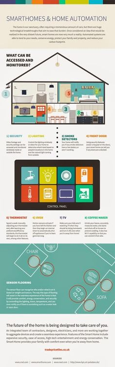 #Smartphone and Home automation