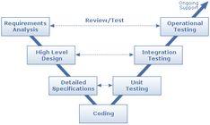 MyDotnetCoolFaqs: Software Development Life Cycle (SDLC)
