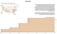 Abortion--In 1973 the Supreme Court's decision in Roe v. Wade cleared the way for legal abortions when many states had only just begun considering it. Of the 17 states that allowed any abortions prior to Roe, only four allowed women to end a pregnancy without providing a reason.  By acting before a critical mass of states was in support, the Supreme Court pre-empted what had been a steady popular movement in the states toward abortion rights--Source: Guttmacher Institute