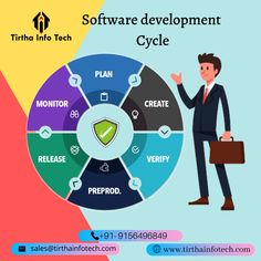 Now get the best Web Development & digital marketing agency in Nagpur which provides the best SEO, SMO, SEM, SMM, and any software design services. Content Marketing, Online Marketing, Digital Marketing, Mobile App Development Companies, Software Development, Programming Humor, Marketing Consultant, Test Strategy, How To Plan