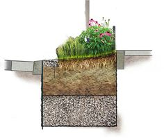 City Gardening These Curbside Mini-Gardens Could Help Save New York City Billions of Dollars - The city is building a new kind of green space with hidden benefits. Landscape Plane, Urban Landscape, Rain Garden, Water Garden, Fence Garden, Modern Landscaping, Outdoor Landscaping, Plant Design, Garden Design