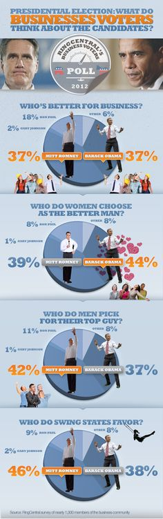 Business Voters on the 2012 U.S. Presidential Election