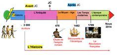 """Résultat de recherche d'images pour """"leçon les grandes périodes de l'histoire cycle 3"""""""