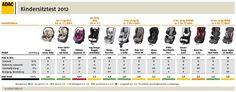 kindersitztest-2012-testtabelle