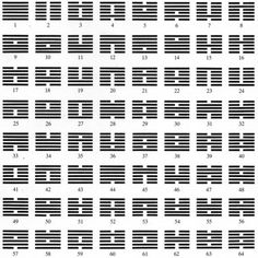 The Basics of I Ching, the Chinese Divination Tool