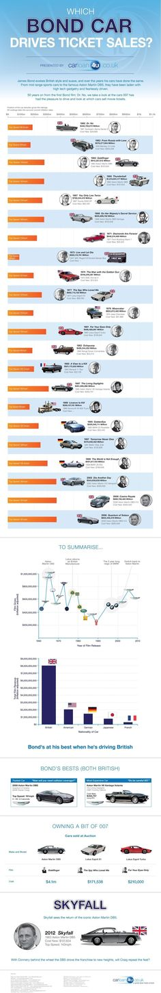 ••007 Bond Cars poster•• timeline infographic by caraloan4u.co.uk • from 1st Bond 1962 Dr No to 2008 Quantum Solace