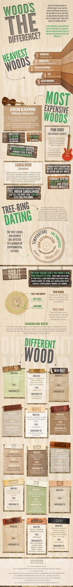 Infographic: Wood's The Difference?