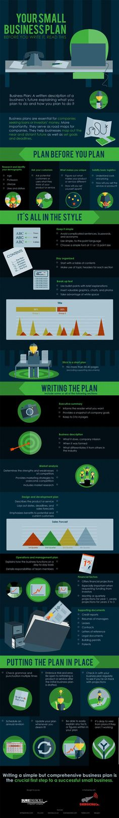 Your Small Business Plan: Before You Write It, Read This #infographic #Business #SmallBusiness