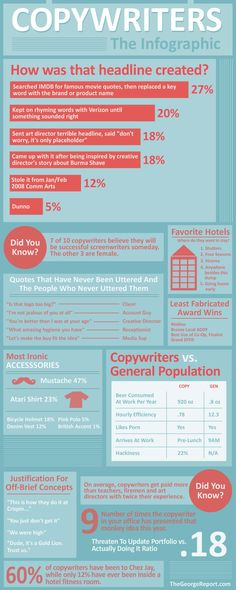 Copywriters are hard working individuals that have a way with words and a will to share them. This infographic looks at some of the interesting perce
