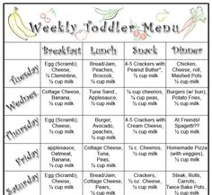 Well... here it is, this weeks complete menu for my 13 month old. I was amazed at how much I relied on this past weeks menu ! At every meal ...