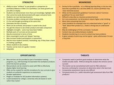 SWOT analysis definitions and matrix Web Portfolio, Swot Analysis, Definitions, Leadership, Knowledge, Student, Learning, Studying, Teaching