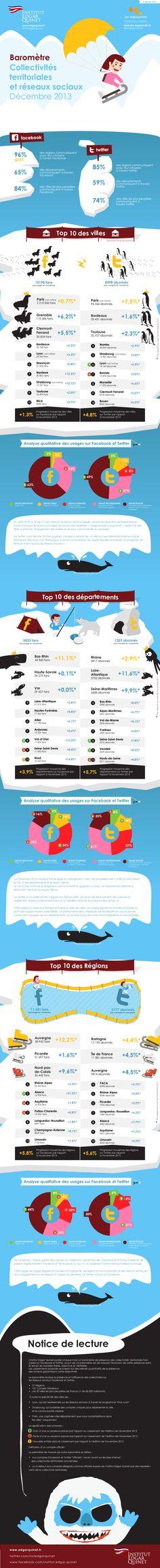 """Découvrez le baromètre de Décembre 2013 """"Collectivités territoriales et réseaux sociaux"""". Le #basrhin garde son classement: 1er département sur Facebook et 4e département sur Twitter! Merci à tous!"""