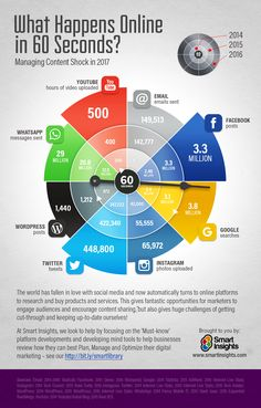 What happens online in 60 seconds - Smart Insights