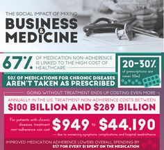 -67% of medication non-adherence is linked to the high cost of healthcare -20-30% of prescriptions are never filled -50% of medications for chronic diseases aren't taken as prescribed | Going without Treatment ends up costing even more.  -Annually, in the US treatment non-adherence costs between $100 b and $289 b -For patients with chronic diseases, treatment non-adherence can cost $949 to $44,190, due to worsening symptoms, complications, and hospital readmittance...