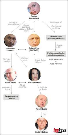Mafia, Bratislava