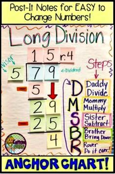 long division anchor chart - this visual strategy helps strugglers learn the steps! Division Anchor Chart, Math Division, Math Anchor Charts, Math Charts, Division Algorithm, Teaching Long Division, Daily Math, Fourth Grade Math, 4th Grade Science