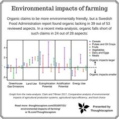 organic farming impacts. Source: https://www.facebook.com/Thoughtscapism/photos/a.714472295338052.1073741828.709027599215855/1311029605682315/?type=3&theater