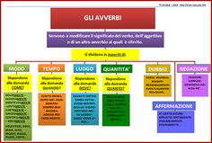 Italian Grammar, Italian Language, Italian Lessons, Education Information, Learning Italian, Inference, Kids Learning, Periodic Table, School