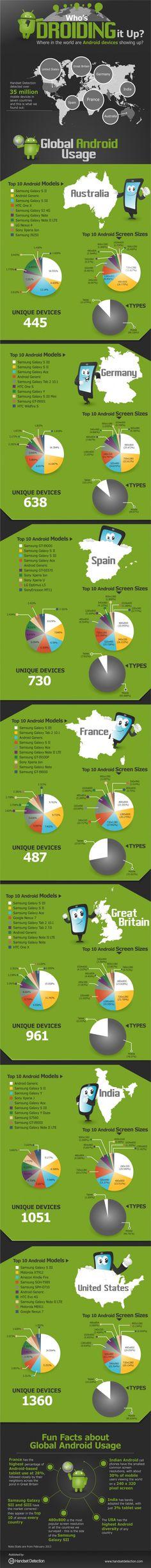 Completa infografía sobre la distribución de terminales Android en el mundo