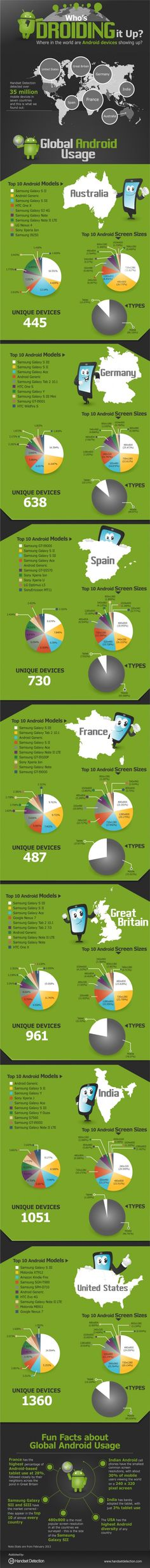 What Android devices are most popular in different countries? - Infographics Central » Infographics Central