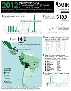 Microfinanzas - infografía