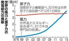 風力の発電能力、初めて原発抜く コスト減、普及後押し:朝日新聞デジタル