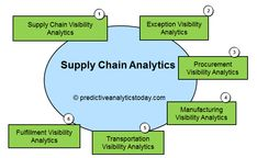 Top 13 Supply Chain Analytics Software - http://www.predictiveanalyticstoday.com/top-supply-chain-analytics-software/
