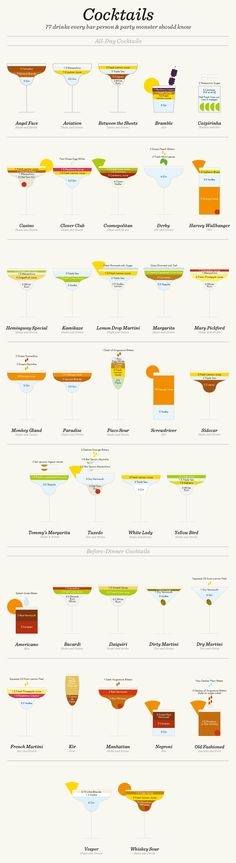 11 Charts That'll Make You a Master of Mixology Best Cocktail Recipes: 11 Cocktail Charts That Will Make you a Master of Mixology Bar Drinks, Cocktail Drinks, Yummy Drinks, Alcoholic Drinks, Beverages, Burbon Drinks, Cocktail List, Beste Cocktails, Best Cocktail Recipes