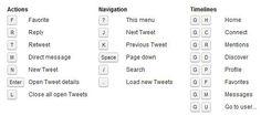 Keyboard Shortcuts for Twitter