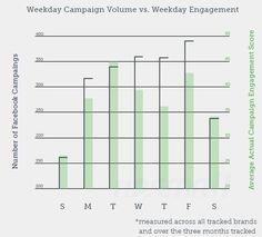 Study: #Brands Posting On #Facebook Find Highest Engagement On Tuesdays