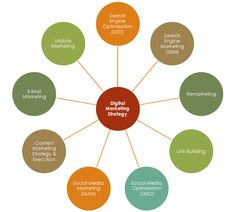 Media Marketing Consulting Services