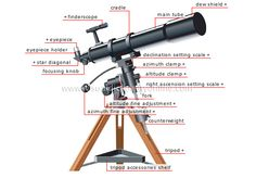 REFLECTING TELESCOPE DIAGRAM « Optics & Binoculars