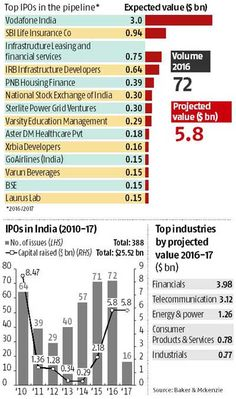 IPOs: Party has just begun