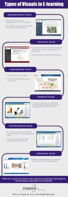 Types of Visuals in #Elearning – An #Infographic
