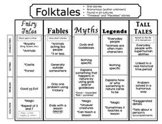 The Book Fairy-Goddess: Folktales, Fairytales, and Fables, Oh my! This post includes many anchor charts, plus an outline for a six week unit on folktales. Library Lessons, Reading Lessons, Reading Skills, Teaching Reading, Reading Genres, Genre Lessons, Reading Workshop, Library Ideas, Reading Strategies