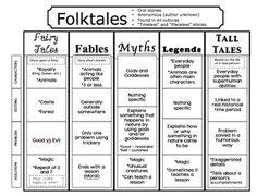 FOLKTALES, FAIRY TALES, AND FABLES, OH MY! - TeachersPayTeachers.com