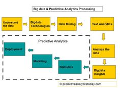 Big data and Predictive analytics processing