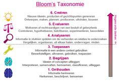 Taxonomie van Bloom | Stimulerend signaleren | Informatiepunt Onderwijs & Talentontwikkeling (SLO)