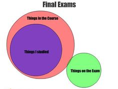 perfect description of finals!...this is way 90% of my tests and finals I do not even both to study for!!