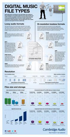 A Guide to Digital Music File Types - Cambridge Au Music Recording Studio, Music Studio Room, Audio Studio, Studio Setup, Music Production Studio, Music Rooms, Studio Design, E Piano, Piano Music