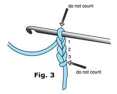 Crochet Basics For Beginners: How To Read A Crochet Pattern