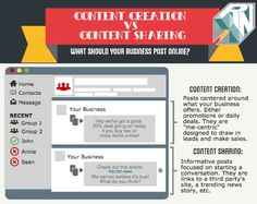 Content Creation VS Content Sharing