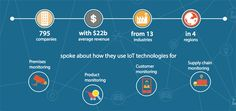 Embracing Internet of Things boosts revenue growth