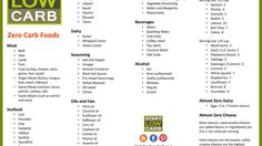 Checklist: How To Get Started on a Low Carb Diet – WW Recipes & Tips.