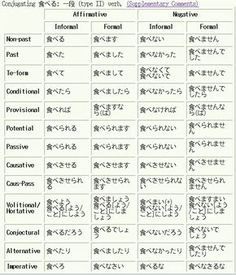40 verbs pdf worksheet audio japanese language learning for chunky and me. Black Bedroom Furniture Sets. Home Design Ideas
