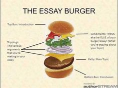 essay structure teel google search essays essay sweet essays tip 1 general structure of an essay