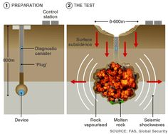 The anatomy of an underground nuclear test (BBC)